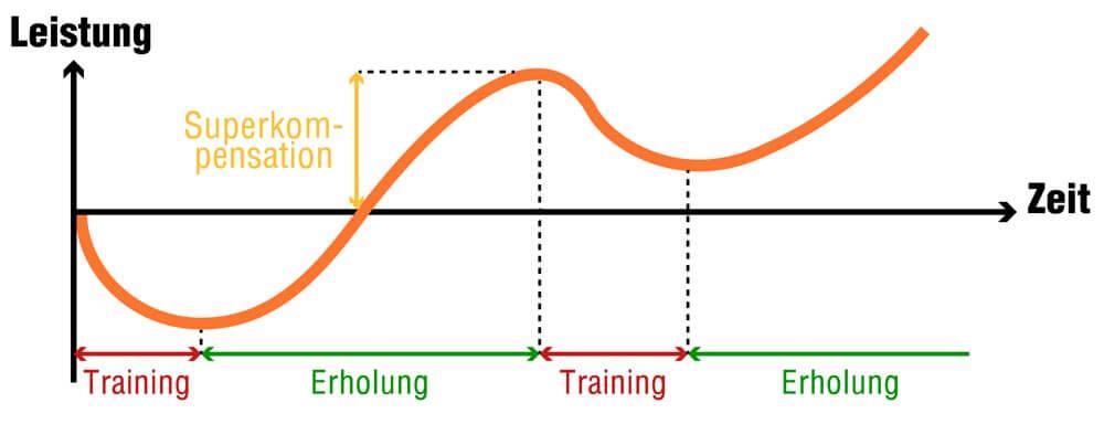 Grafik Superkompensation